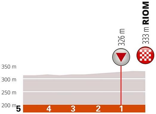 Höhenprofil Critérium du Dauphiné 2019 - Etappe 3, letzte 5 km