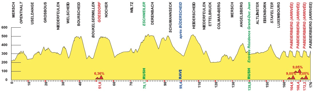 Höhenprofil Skoda-Tour de Luxembourg 2019 - Etappe 4