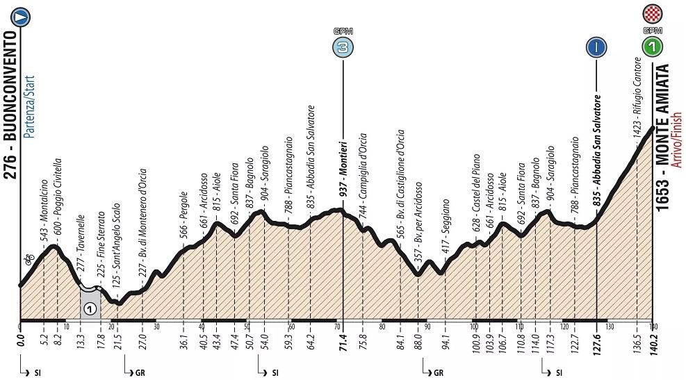 Höhenprofil Giro Ciclistico d'Italia 2019 - Etappe 4