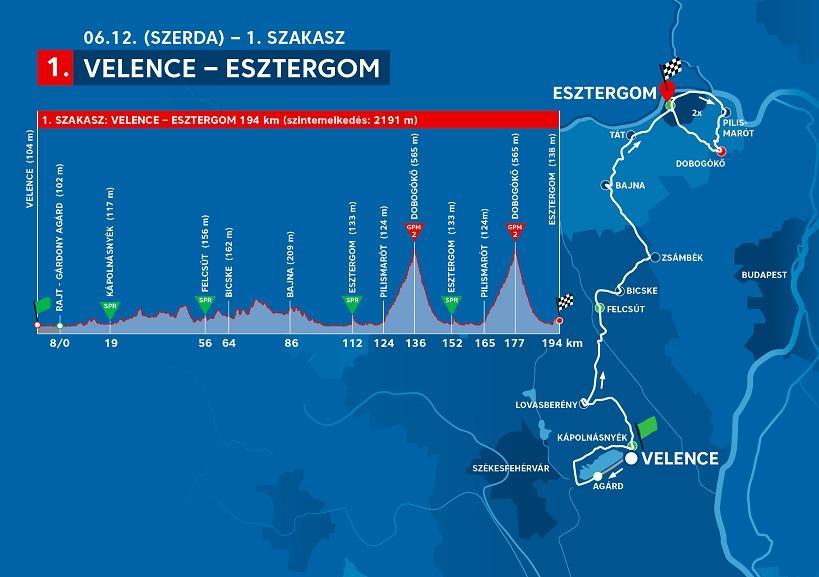 Streckenverlauf Tour de Hongrie 2019 - Etappe 1