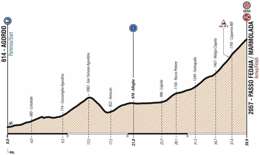 Höhenprofil Giro Ciclistico d'Italia 2019 - Etappe 9