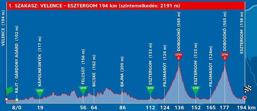 Höhenprofil Tour de Hongrie 2019 - Etappe 1