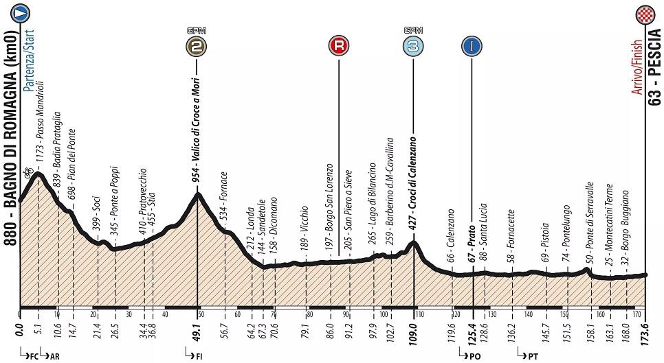 Höhenprofil Giro Ciclistico d'Italia 2019 - Etappe 2