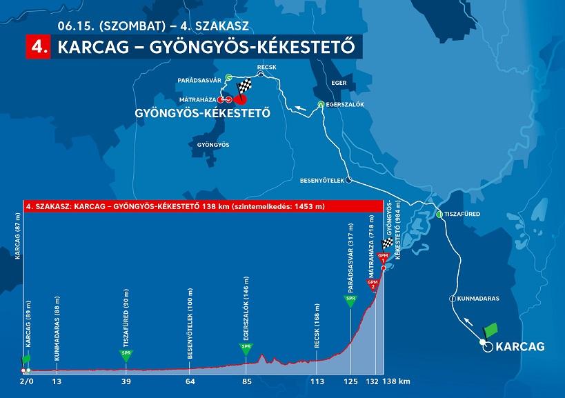 Streckenverlauf Tour de Hongrie 2019 - Etappe 4