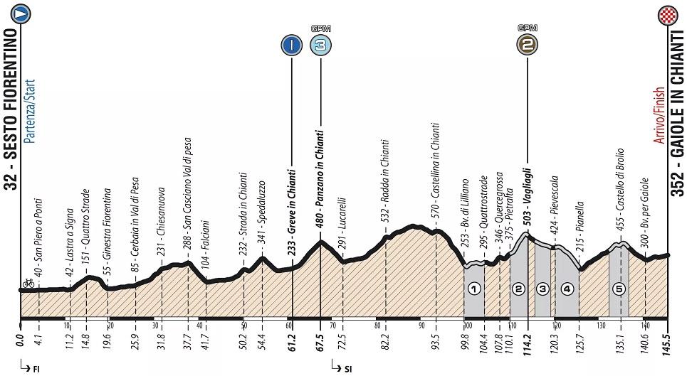 Höhenprofil Giro Ciclistico d'Italia 2019 - Etappe 3