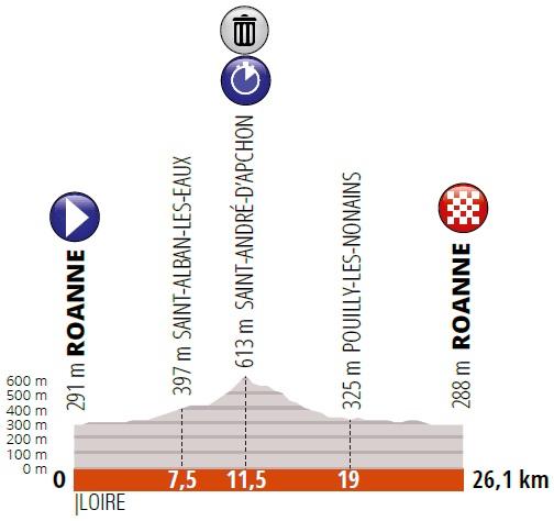 Höhenprofil Critérium du Dauphiné 2019 - Etappe 4