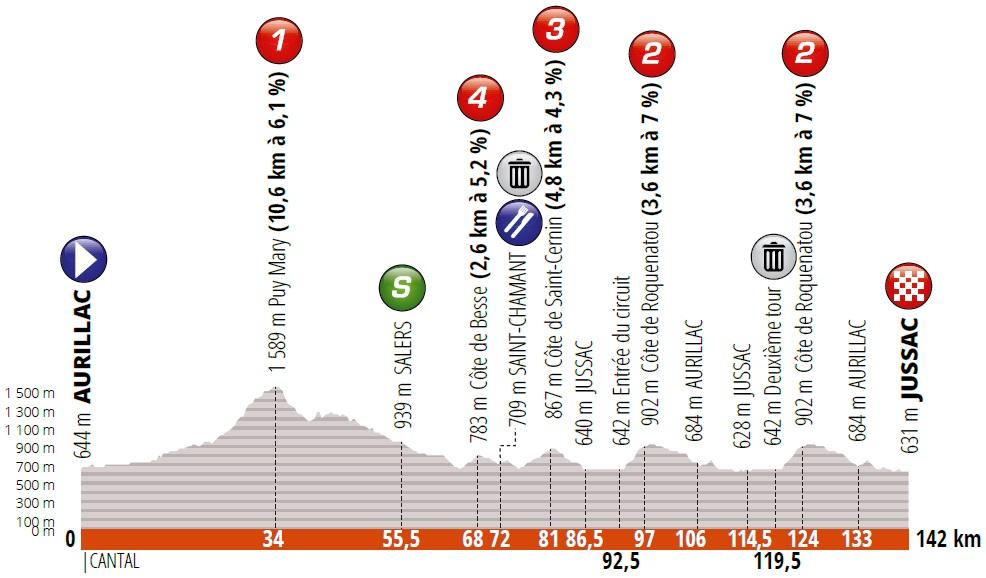 Höhenprofil Critérium du Dauphiné 2019 - Etappe 1