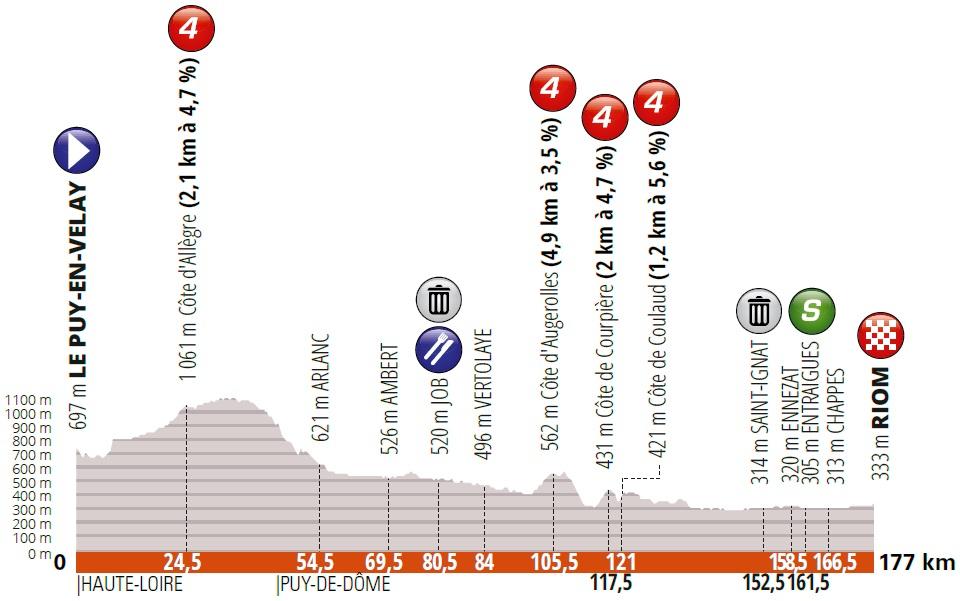Höhenprofil Critérium du Dauphiné 2019 - Etappe 3