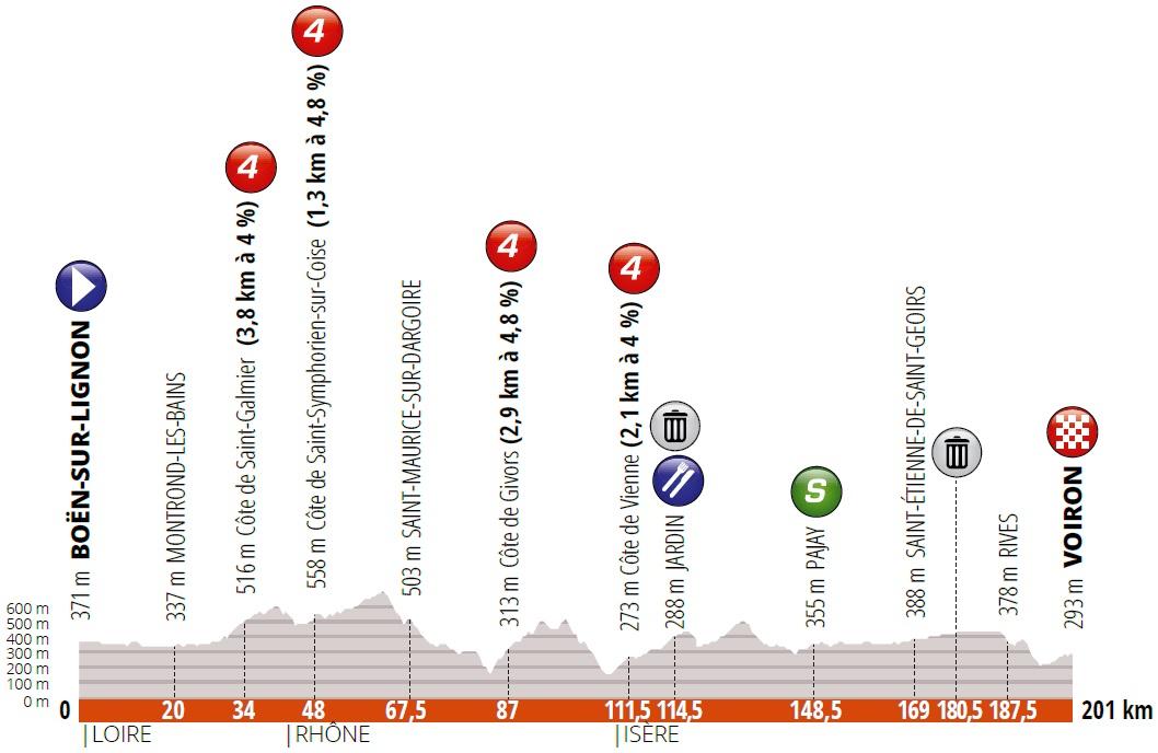 Höhenprofil Critérium du Dauphiné 2019 - Etappe 5