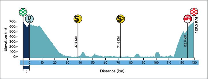 Höhenprofil Le Tour de Filipinas 2019 - Etappe 1