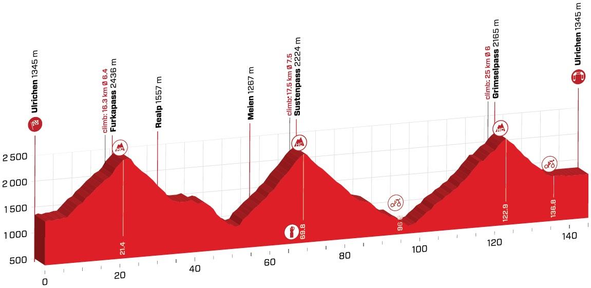 Vorschau & Favoriten Tour de Suisse, Etappe 9