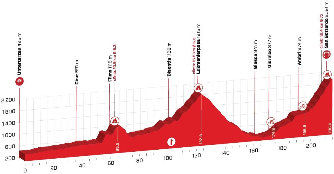 Vorschau & Favoriten Tour de Suisse, Etappe 7