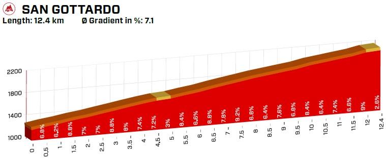 Höhenprofil Tour de Suisse 2019 - Etappe 7, San Gottardo