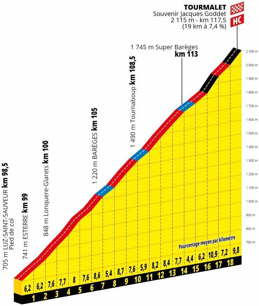Höhenprofil Tour de France 2019 - Etappe 14, Tourmalet