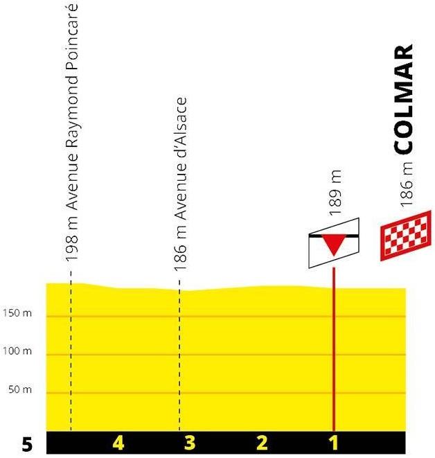 Höhenprofil Tour de France 2019 - Etappe 5, letzte 5 km
