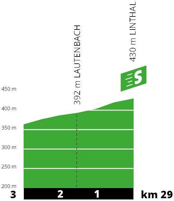 Höhenprofil Tour de France 2019 - Etappe 6, Zwischensprint