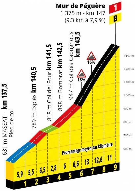 Höhenprofil Tour de France 2019 - Etappe 15, Mur de Péguère