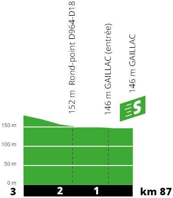 Höhenprofil Tour de France 2019 - Etappe 11, Zwischensprint