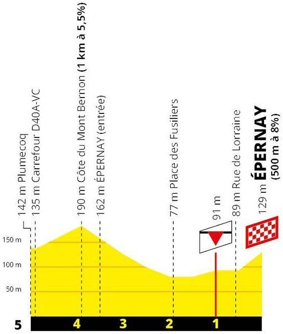 Höhenprofil Tour de France 2019 - Etappe 3, letzte 5 km