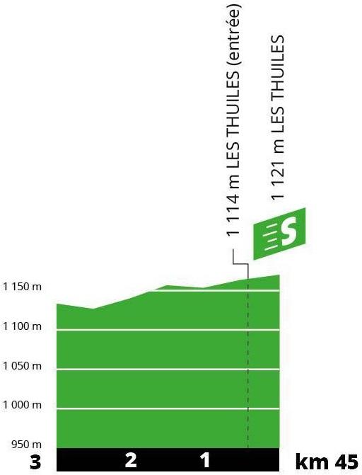Höhenprofil Tour de France 2019 - Etappe 18, Zwischensprint