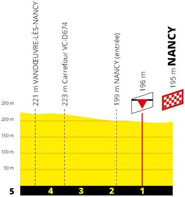Höhenprofil Tour de France 2019 - Etappe 4, letzte 5 km
