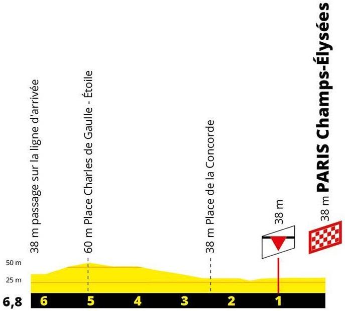 Höhenprofil Tour de France 2019 - Etappe 21, Rundkurs