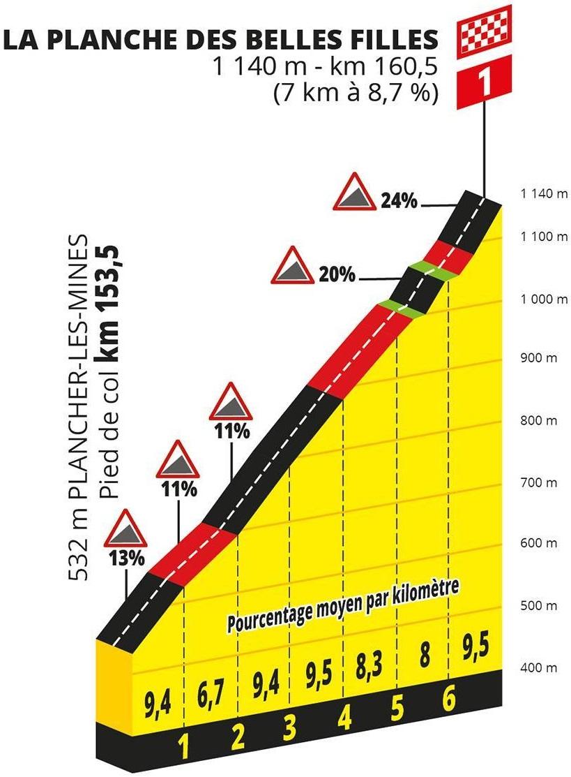 Höhenprofil Tour de France 2019 - Etappe 6, La Planche des Belles Filles