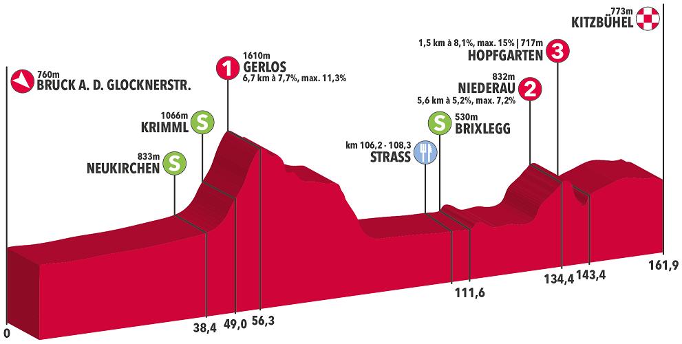 Höhenprofil Int. Österreich Rundfahrt 2019 - Etappe 5