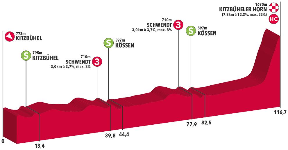 Höhenprofil Int. Österreich Rundfahrt 2019 - Etappe 6