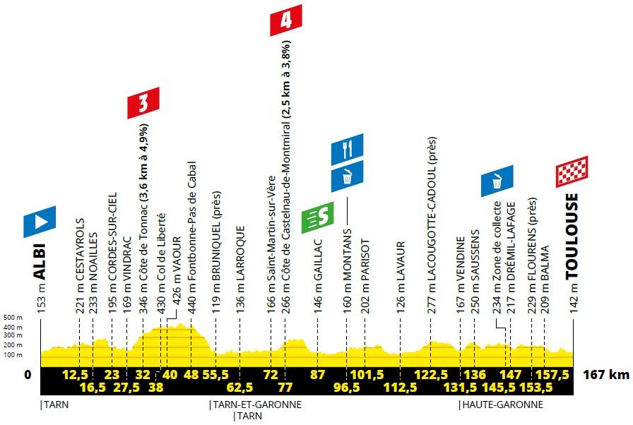Höhenprofil Tour de France 2019 - Etappe 11