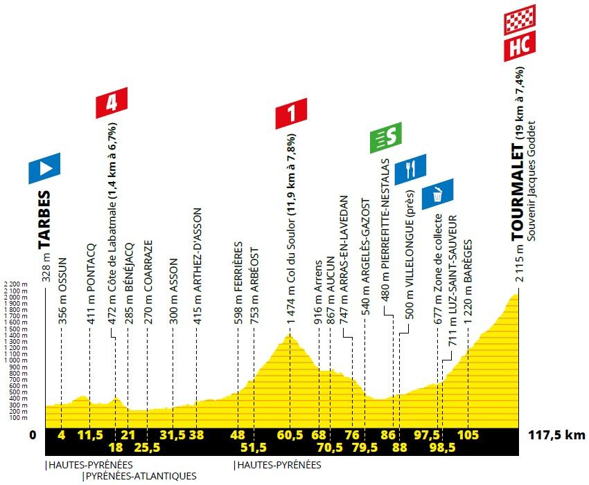 Höhenprofil Tour de France 2019 - Etappe 14