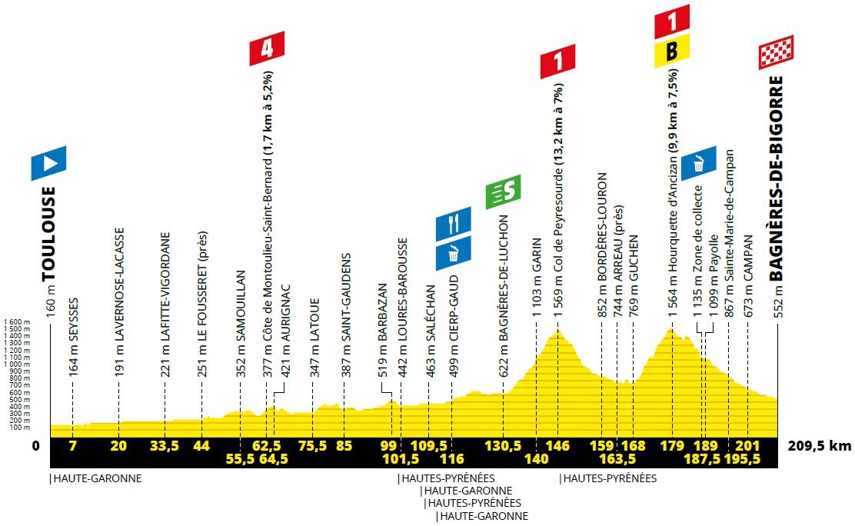 Höhenprofil Tour de France 2019 - Etappe 12