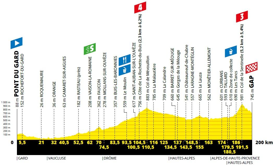 Höhenprofil Tour de France 2019 - Etappe 17