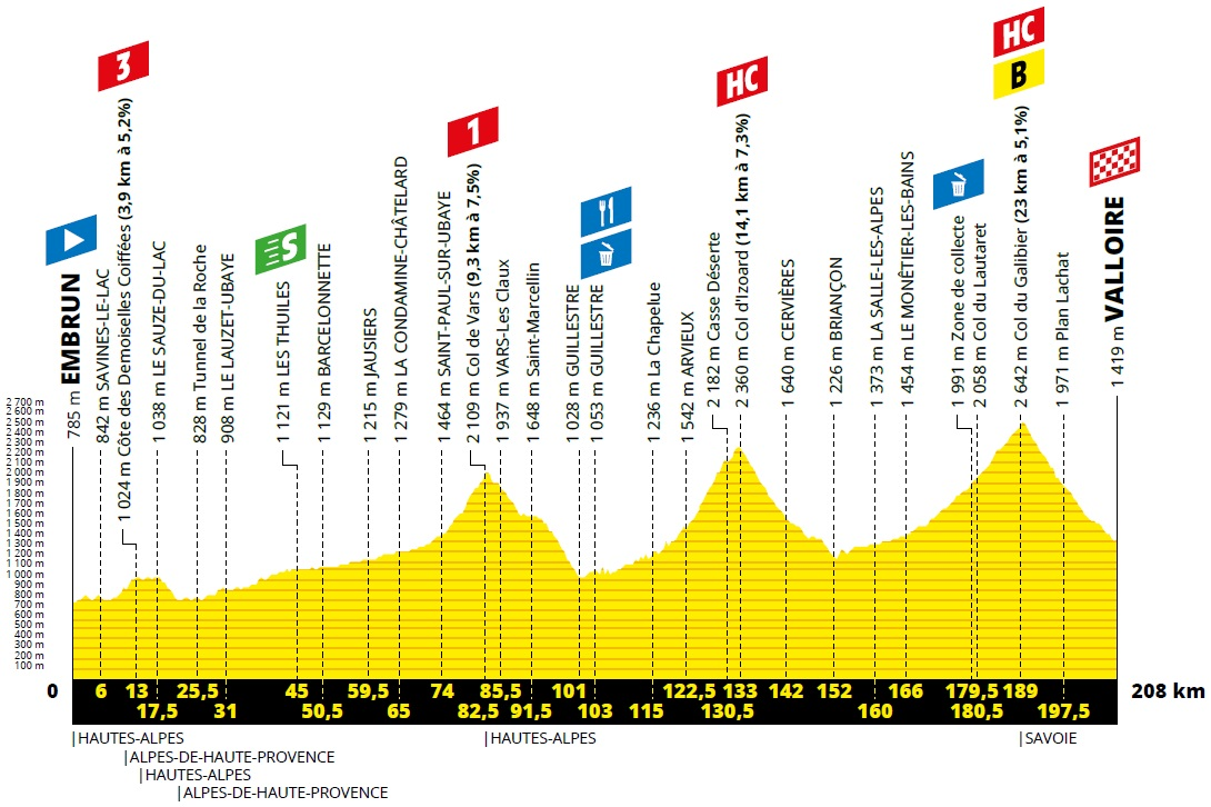 Höhenprofil Tour de France 2019 - Etappe 18
