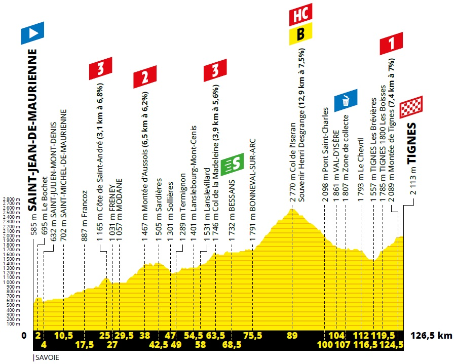 Höhenprofil Tour de France 2019 - Etappe 19