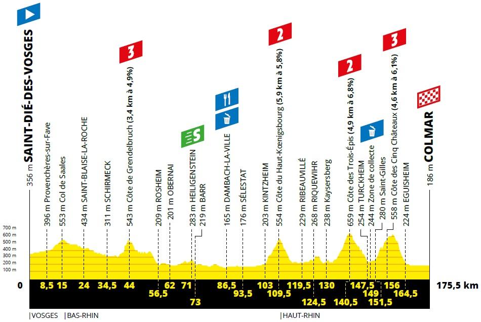 Höhenprofil Tour de France 2019 - Etappe 5