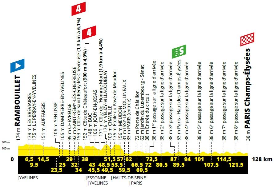 Höhenprofil Tour de France 2019 - Etappe 21