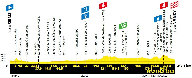 Höhenprofil Tour de France 2019 - Etappe 4
