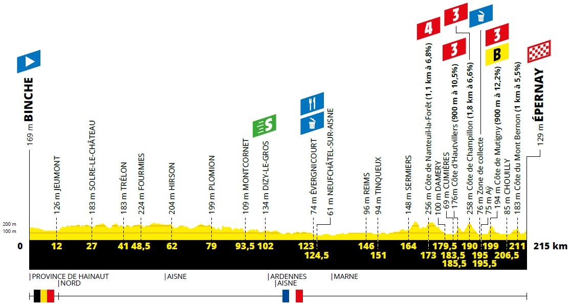 Höhenprofil Tour de France 2019 - Etappe 3