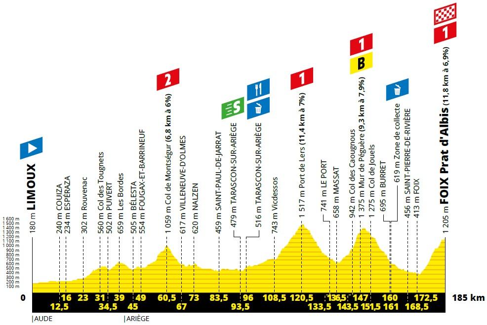 Höhenprofil Tour de France 2019 - Etappe 15