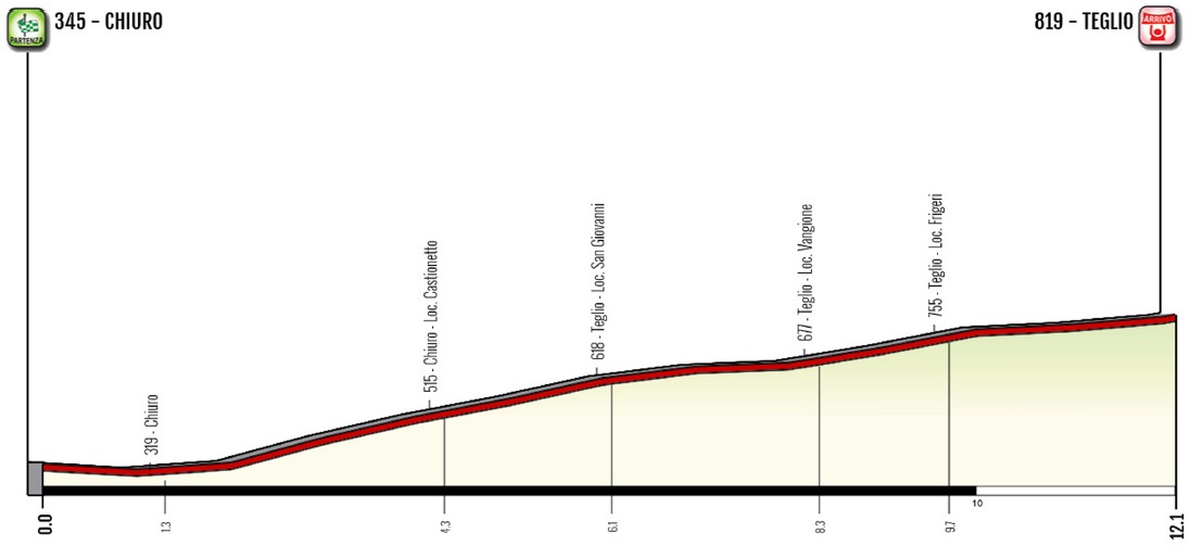Höhenprofil Giro d'Italia Internazionale Femminile 2019 - Etappe 6