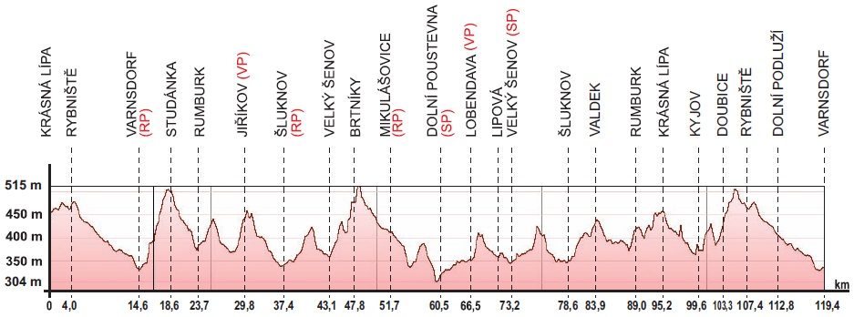 Höhenprofil Tour de Feminin - O cenu Ceského Svýcarska 2019 - Etappe 1