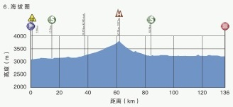 Höhenprofil Tour of Qinghai Lake 2019 - Etappe 6