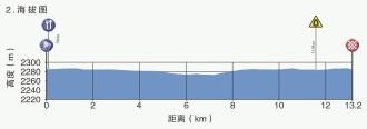 Höhenprofil Tour of Qinghai Lake 2019 - Etappe 2