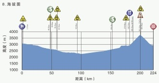 Höhenprofil Tour of Qinghai Lake 2019 - Etappe 8