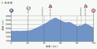 Höhenprofil Tour of Qinghai Lake 2019 - Etappe 4