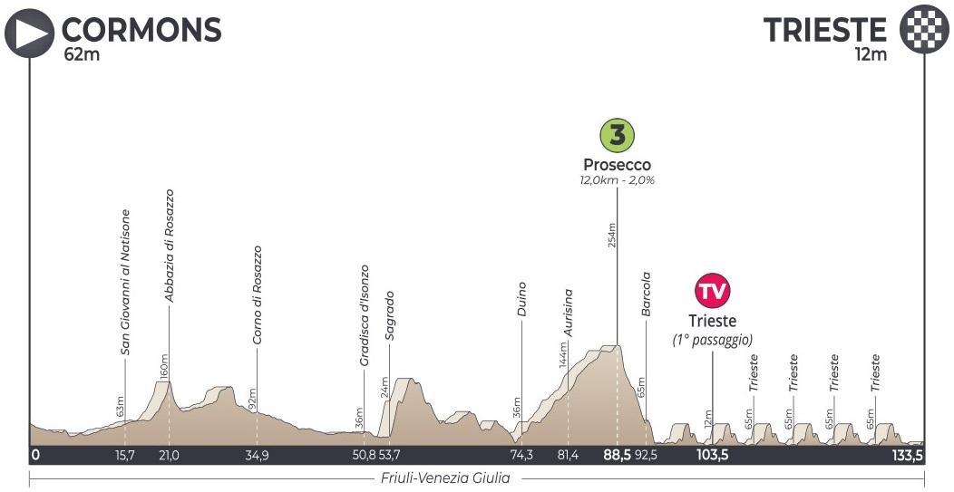 Höhenprofil Adriatica Ionica Race / Sulle Rotte della Serenissima 2019 - Etappe 5