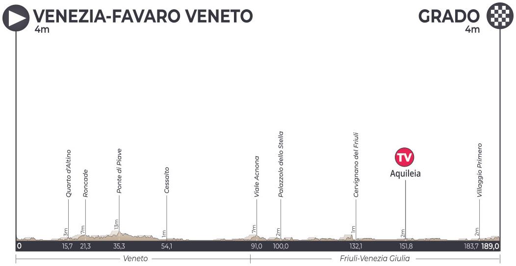 Höhenprofil Adriatica Ionica Race / Sulle Rotte della Serenissima 2019 - Etappe 2