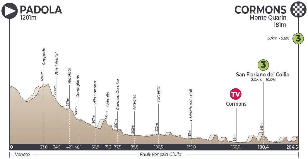 Höhenprofil Adriatica Ionica Race / Sulle Rotte della Serenissima 2019 - Etappe 4