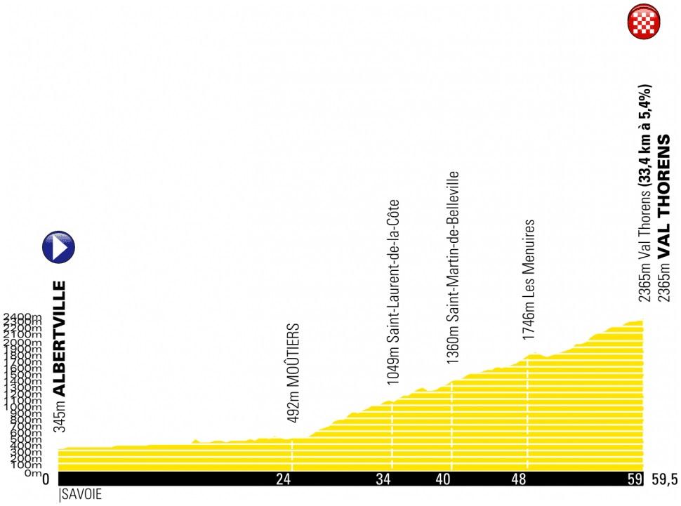 Höhenprofil Tour de France 2019 - Etappe 20 (neue, verkürzte Strecke)